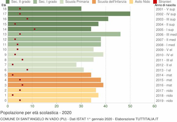 Grafico Popolazione in età scolastica - Sant'Angelo in Vado 2020