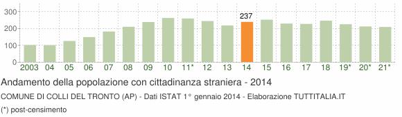Grafico andamento popolazione stranieri Comune di Colli del Tronto (AP)
