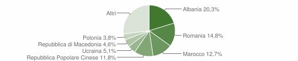 Grafico cittadinanza stranieri - Colli del Tronto 2014