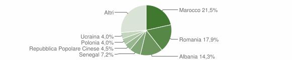 Grafico cittadinanza stranieri - Colli del Tronto 2019