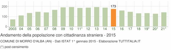 Grafico andamento popolazione stranieri Comune di Morro d'Alba (AN)
