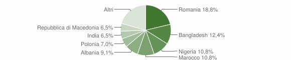 Grafico cittadinanza stranieri - Morro d'Alba 2014