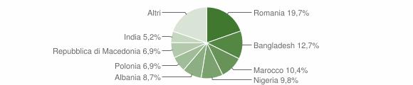 Grafico cittadinanza stranieri - Morro d'Alba 2015