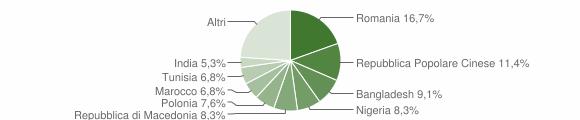 Grafico cittadinanza stranieri - Morro d'Alba 2019