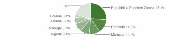 Grafico cittadinanza stranieri - Monte Porzio 2018