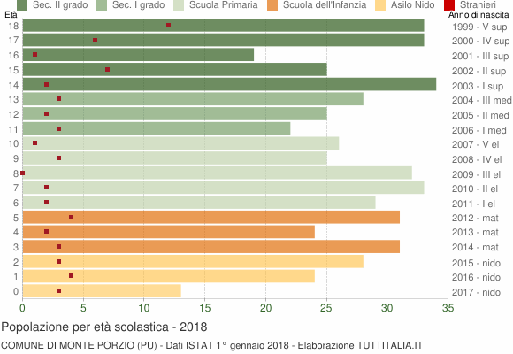 Grafico Popolazione in età scolastica - Monte Porzio 2018