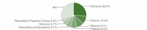 Grafico cittadinanza stranieri - Ascoli Piceno 2019