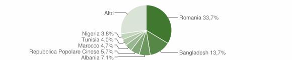 Grafico cittadinanza stranieri - Falconara Marittima 2019