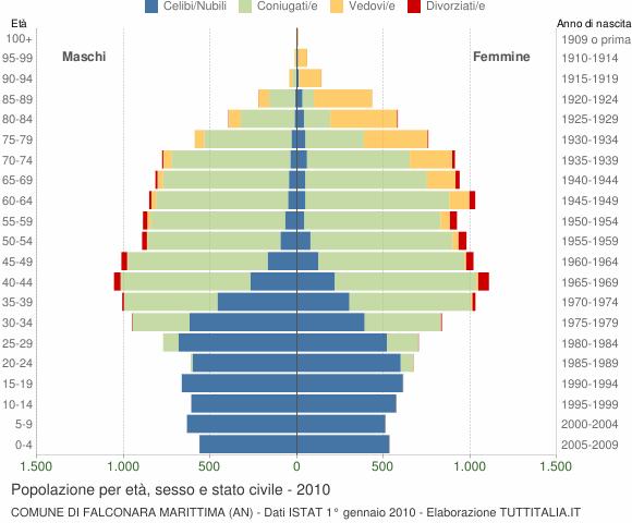 Grafico Popolazione per età, sesso e stato civile Comune di Falconara Marittima (AN)