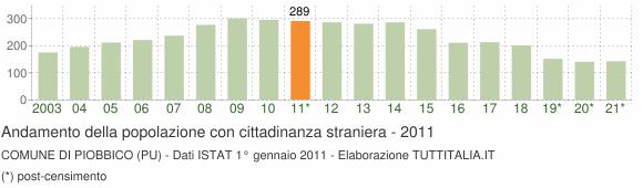 Grafico andamento popolazione stranieri Comune di Piobbico (PU)