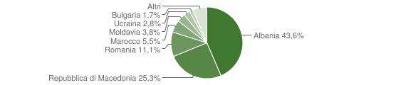 Grafico cittadinanza stranieri - Piobbico 2011