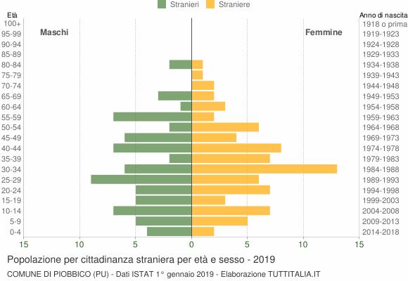 Grafico cittadini stranieri - Piobbico 2019