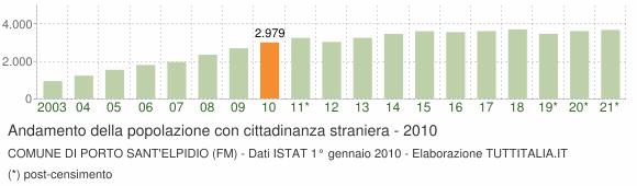 Grafico andamento popolazione stranieri Comune di Porto Sant'Elpidio (FM)