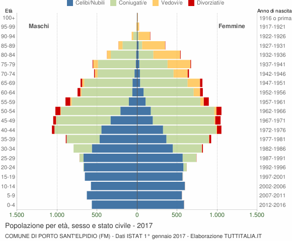 Grafico Popolazione per età, sesso e stato civile Comune di Porto Sant'Elpidio (FM)