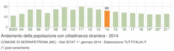 Grafico andamento popolazione stranieri Comune di Serrapetrona (MC)