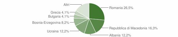 Grafico cittadinanza stranieri - Serrapetrona 2019