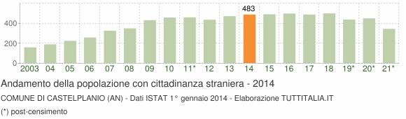 Grafico andamento popolazione stranieri Comune di Castelplanio (AN)