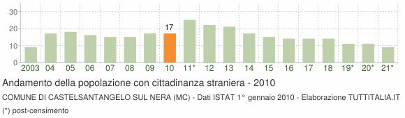 Grafico andamento popolazione stranieri Comune di Castelsantangelo sul Nera (MC)