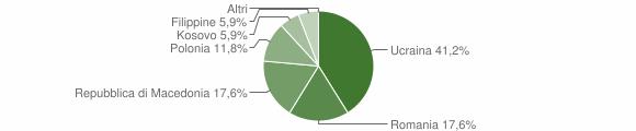 Grafico cittadinanza stranieri - Castelsantangelo sul Nera 2010