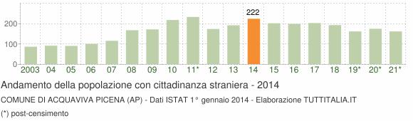 Grafico andamento popolazione stranieri Comune di Acquaviva Picena (AP)