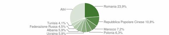Grafico cittadinanza stranieri - Acquaviva Picena 2014