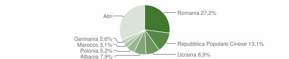 Grafico cittadinanza stranieri - Acquaviva Picena 2018