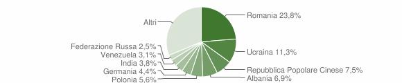 Grafico cittadinanza stranieri - Acquaviva Picena 2019