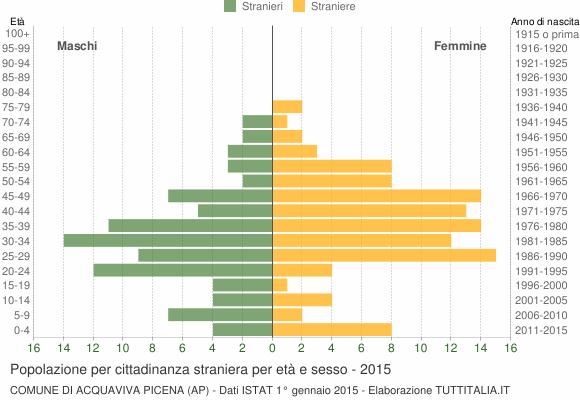 Grafico cittadini stranieri - Acquaviva Picena 2015