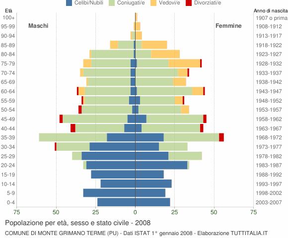 Grafico Popolazione per età, sesso e stato civile Comune di Monte Grimano Terme (PU)
