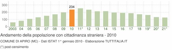 Grafico andamento popolazione stranieri Comune di Apiro (MC)