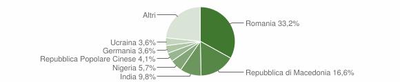 Grafico cittadinanza stranieri - Apiro 2015