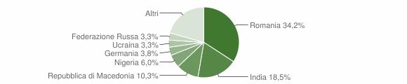 Grafico cittadinanza stranieri - Apiro 2017