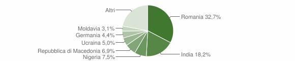 Grafico cittadinanza stranieri - Apiro 2019
