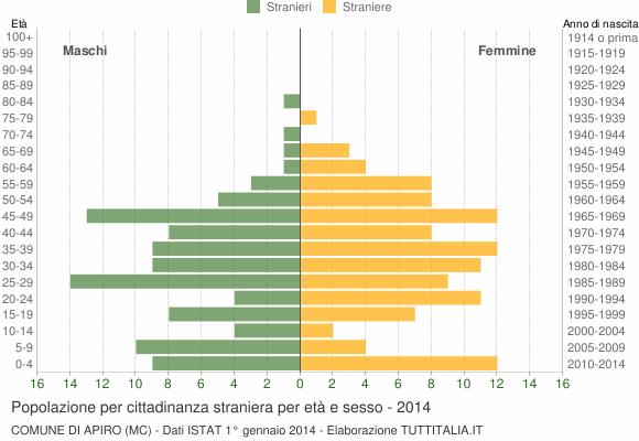 Grafico cittadini stranieri - Apiro 2014