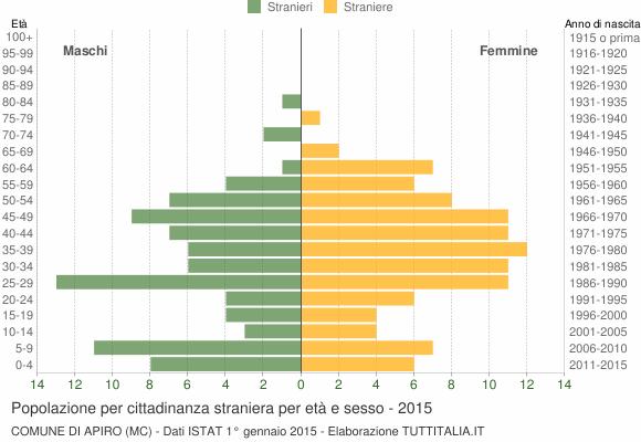 Grafico cittadini stranieri - Apiro 2015