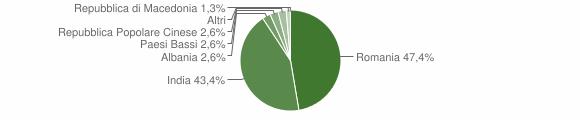 Grafico cittadinanza stranieri - Sefro 2018