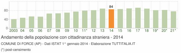 Grafico andamento popolazione stranieri Comune di Force (AP)
