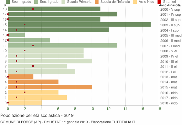 Grafico Popolazione in età scolastica - Force 2019