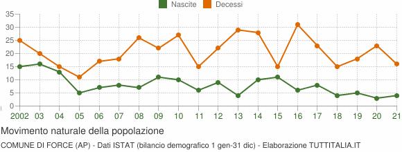 Grafico movimento naturale della popolazione Comune di Force (AP)