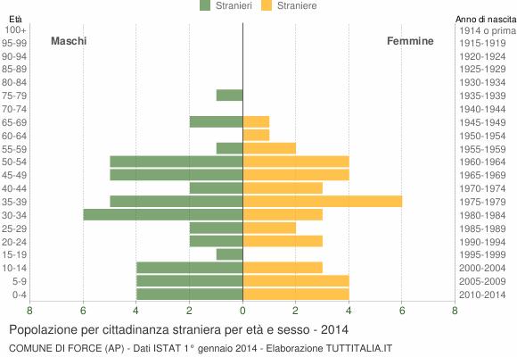 Grafico cittadini stranieri - Force 2014