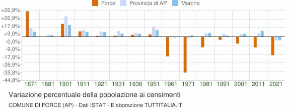 Grafico variazione percentuale della popolazione Comune di Force (AP)