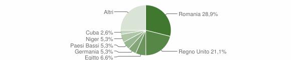 Grafico cittadinanza stranieri - Montelparo 2018
