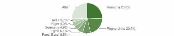 Grafico cittadinanza stranieri - Montelparo 2019