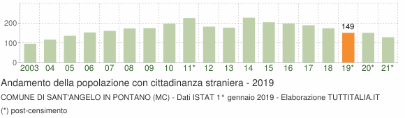 Grafico andamento popolazione stranieri Comune di Sant'Angelo in Pontano (MC)