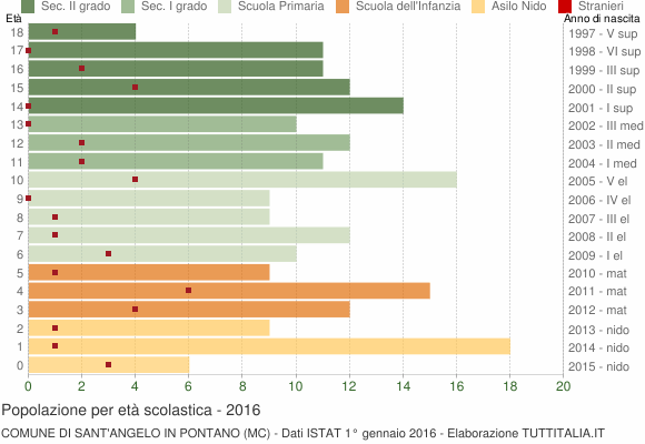 Grafico Popolazione in età scolastica - Sant'Angelo in Pontano 2016