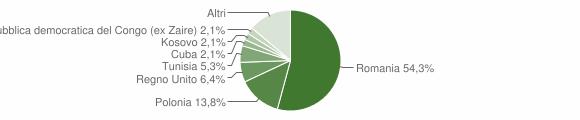 Grafico cittadinanza stranieri - Valfornace 2019