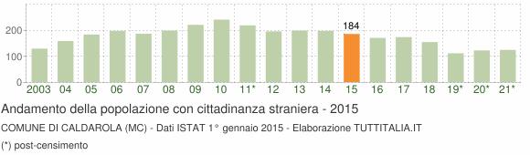 Grafico andamento popolazione stranieri Comune di Caldarola (MC)
