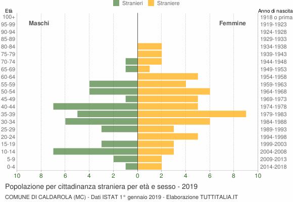 Grafico cittadini stranieri - Caldarola 2019