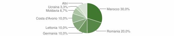 Grafico cittadinanza stranieri - Frontino 2019