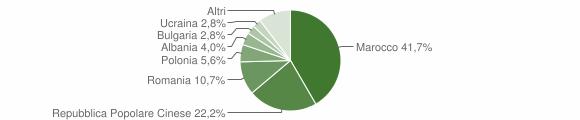 Grafico cittadinanza stranieri - Monte San Pietrangeli 2016